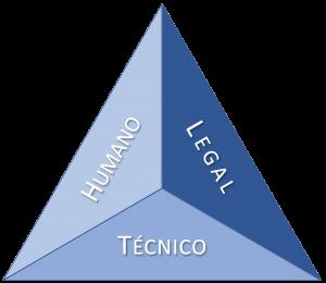 Triângulo LGPD